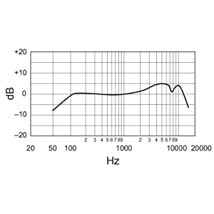 Shure SM58-LC frequency response