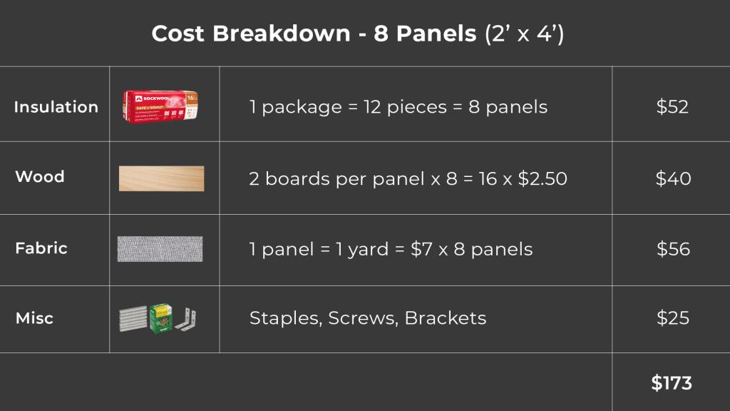 diy acoustic panel cost breakdown